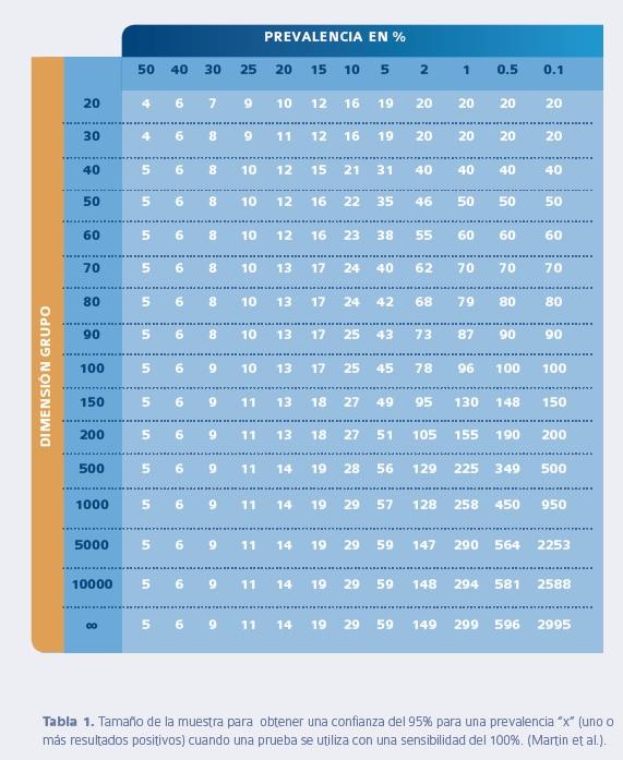 tabla prevalencia IBV