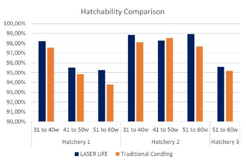 Comparación de incubabilidad