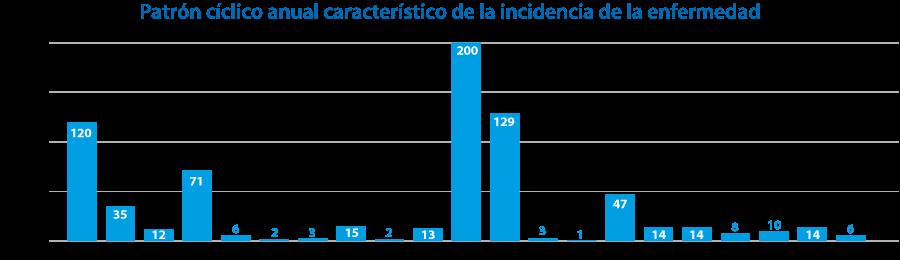 Patrón cíclico anual característico de la incidencia de la enfermedad